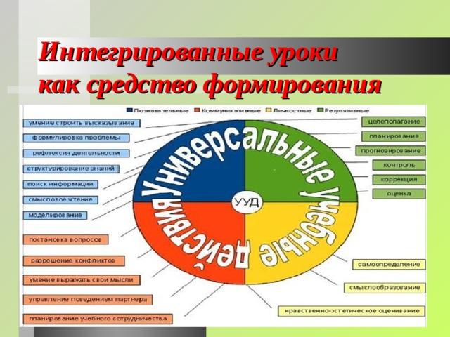 Интегрированные уроки  как средство формирования метапредметных УУД