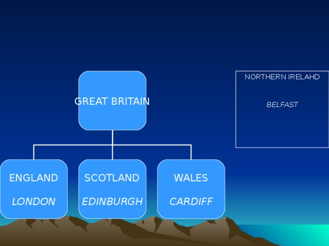GREAT BRITAIN NORTHERN IRELAHD BELFAST ENGLAND LONDON SCOTLAND EDINBURGH WALES CARDIFF