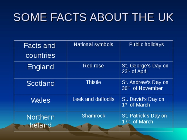 SOME FACTS ABOUT THE UK Facts and countries National symbols England Public holidays Red rose Scotland Thistle St. George's Day on 23 rd of April Wales St. Andrew's Day on 30 th of November Leek and daffodils Northern Ireland Shamrock St. David's Day on 1 st of March St. Patrick's Day on 17 th of March