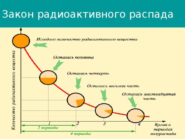 Закон радиоактивного распада Период полураспада