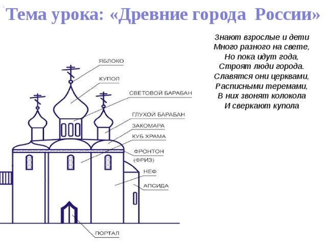 Тема урока: «Древние города России» . . Знают взрослые и дети Много разного на свете, Но пока идут года, Строят люди города. Славятся они церквами, Расписными теремами, В них звонят колокола И сверкают купола