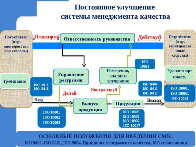Постоянное улучшение  системы менеджмента качества   Потребители (и др. заинтересованные стороны)  Потребители (и др. заинтересованные стороны)  Планируй Действуй Ответственность руководства ISO 19011 Удовлетворенность Измерения, анализ и улучшение Управление ресурсами Требования ISO 10015 ISO 10019 ISO 10004 ISO 10012 ISO 10017 ISO 10001, ISO 10002, ISO 10003 Контролируй Делай Выход Вход Выпуск продукции Продукция ISO 10001 ISO 10002 ISO 10003 ISO 10005 ISO 10006 ISO 10007 ISO 10017 Основные положения для введения СМК: ISO 9000, ISO 9001, ISO 9004 Принципы менеджмента качества, ISO справочники 10