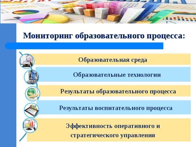 Мониторинг образовательного процесса: Образовательная среда Образовательные технологии Результаты образовательного процесса Результаты воспитательного процесса Эффективность оперативного и  стратегического управления