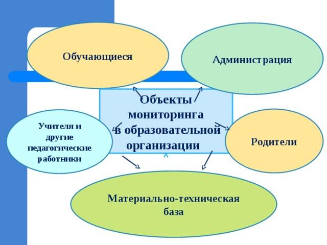 Обучающиеся Администрация Объекты мониторинга  в образовательной организации Родители Учителя и другие педагогические работники Материально-техническая база
