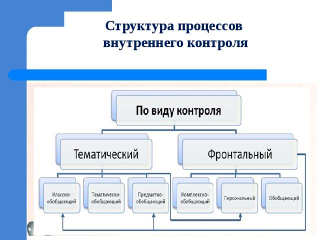 Структура процессов  внутреннего контроля