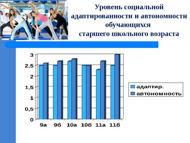 Уровень социальной адаптированности и автономности обучающихся старшего школьного возраста