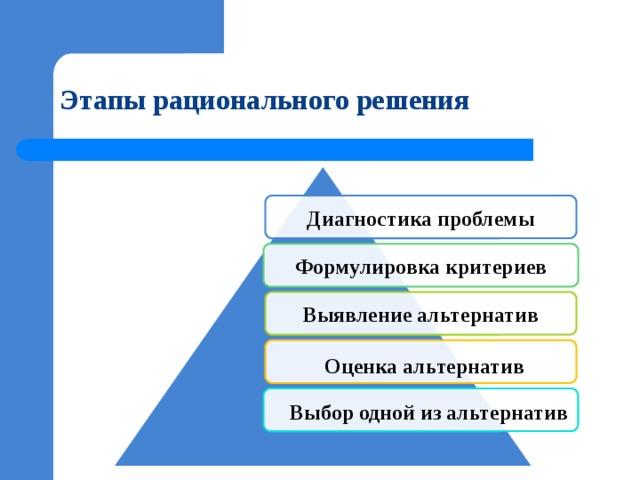 Этапы рационального решения Диагностика проблемы Формулировка критериев Выявление альтернатив  Оценка альтернатив   Выбор одной из альтернатив