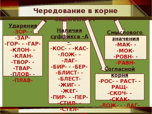 Чередование в корне зависит от Ударения Смыслового значения -МАК- - -МОК- -ЗОР- - -ЗАР- -РОВН- - -РАВН- -ГОР- - -ГАР- -КЛОН- - -КЛАН- -ТВОР- - -ТВАР- -ПЛОВ- - -ПЛАВ-  Наличия суффикса –А – -КОС- - -КАС- -ЛОЖ- - -ЛАГ- -БИР- - -БЕР- -БЛИСТ- - -БЛЕСТ- -ЖИГ- - -ЖЕГ- -ПИР- - -ПЕР- -СТИЛ- - -СТЕЛ- -ЧИТ- - -ЧЕТ Согласной корня -РОС- - РАСТ- - РАЩ- -СКОЧ- - -СКАК- -ЛОЖ- - -ЛАГ-