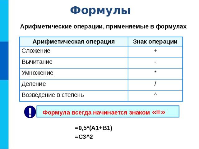 Формулы Арифметические операции, применяемые в формулах Арифметическая операция Знак операции Сложение + Вычитание Умножение - * Деление / Возведение в степень ^  Формула всегда начинается знаком «=» ! =0,5*(А1+В1) =С3 ^2