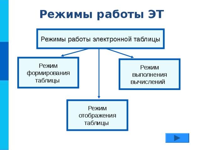Режимы работы ЭТ Режимы работы электронной таблицы Режим формирования таблицы Режим выполнения вычислений Режим отображения таблицы