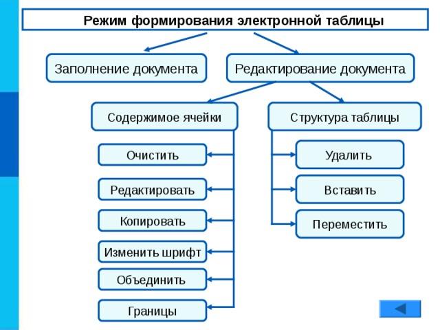 Режим формирования электронной таблицы Редактирование документа Заполнение документа Структура таблицы Содержимое ячейки Удалить Очистить Вставить Редактировать Копировать Переместить Изменить шрифт Объединить Границы