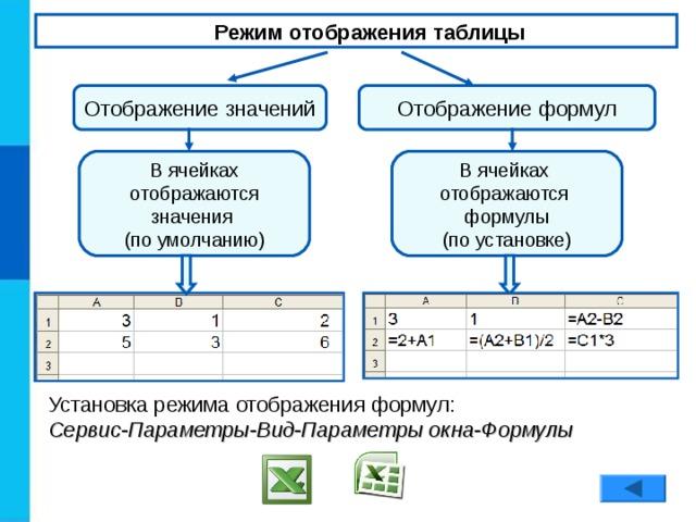 Режим отображения таблицы Отображение значений Отображение формул В ячейках отображаются формулы (по установке) В ячейках отображаются значения (по умолчанию) Установка режима отображения формул: Сервис-Параметры-Вид-Параметры окна-Формулы