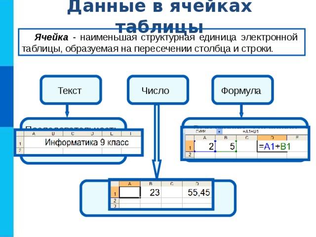 Данные в ячейках таблицы Ячейка - наименьшая структурная единица электронной таблицы, образуемая на пересечении столбца и строки . Число Текст Формула Последовательность любых символов Выражение, задающее последовательность действий Целое, вещественное