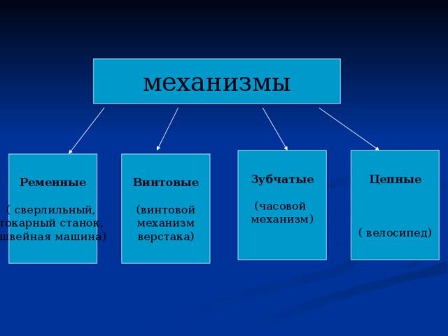 механизмы Зубчатые (часовой механизм) Цепные  ( велосипед) Ременные  ( сверлильный, токарный станок, швейная машина) Винтовые (винтовой  механизм верстака)