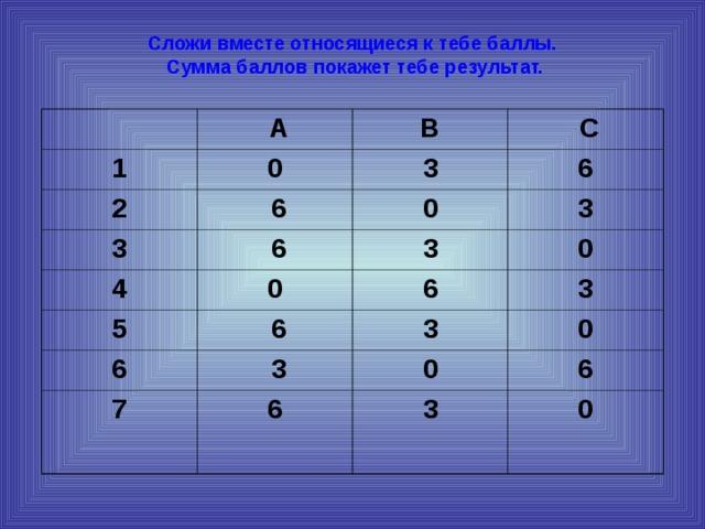 Сложи вместе относящиеся к тебе баллы.  Сумма баллов покажет тебе результат.   1  А В 0 2 3  С 3  6  6 4 0 6 3 3  0 5 0 6  6 6 3 3  3 7 0 0  6 6 3 0