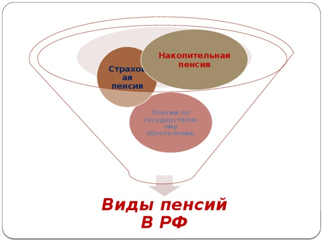 Накопительная пенсия Страховая пенсия Пенсии по государственному обеспечению Виды пенсий В РФ
