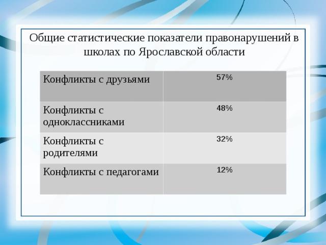 Общие статистические показатели правонарушений в школах по Ярославской области Конфликты с друзьями 57% Конфликты с одноклассниками 48% Конфликты с родителями 32% Конфликты с педагогами 12%