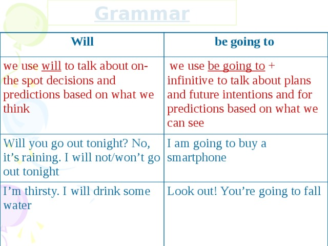 Grammar Will be going to we use will to talk about on-the spot decisions and predictions based on what we think  we use be going to + infinitive to talk about plans and future intentions and for predictions based on what we can see Will you go out tonight? No, it's raining. I will not/won't go out tonight I am going to buy a smartphone I'm thirsty. I will drink some water Look out! You're going to fall