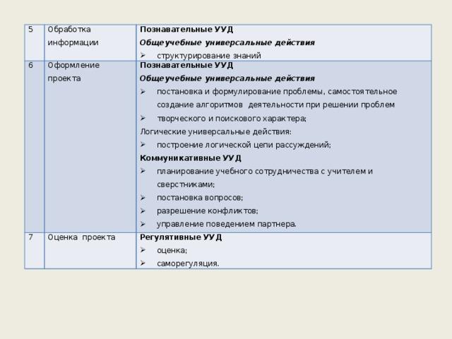 5 6 Обработка информации Познавательные УУД Оформление проекта 7 Общеучебные универсальные действия Познавательные УУД Оценка проекта структурирование знаний Общеучебные универсальные действия Регулятивные УУД постановка и формулирование проблемы, самостоятельное создание алгоритмов деятельности при решении проблем творческого и поискового характера; оценка; саморегуляция. Логические универсальные действия: построение логической цепи рассуждений; Коммуникативные УУД
