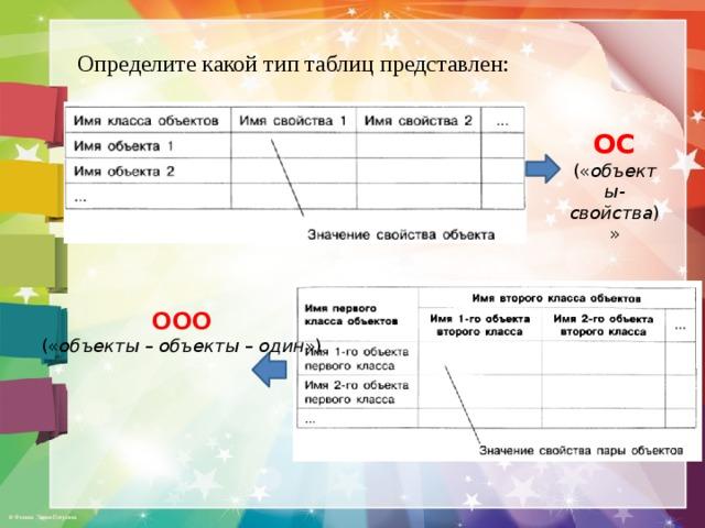 Определите какой тип таблиц представлен: ОС  (« объекты-свойства )» ООО (« объекты – объекты – один »)