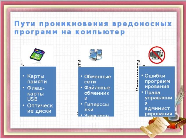 Накопители Компьютерные сети Уязвимости программ Пути проникновения вредоносных программ на компьютер