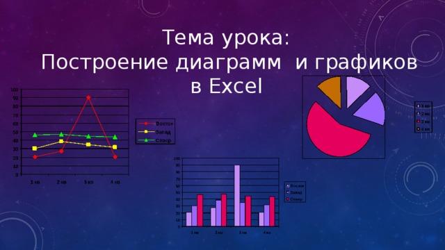 Тема урока:  Построение диаграмм и графиков в Excel