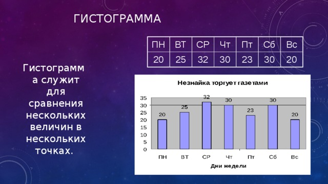 гистограмма ПН 20 ВТ СР 25 Чт 32 Пт 30 Сб 23 Вс 30 20 Гистограмма служит для сравнения нескольких величин в нескольких точках.