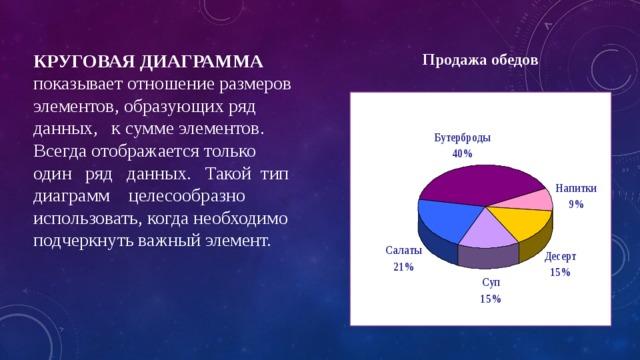 КРУГОВАЯ ДИАГРАММА показывает отношение размеров элементов, образующих ряд данных, к сумме элементов. Всегда отображается только один ряд данных. Такой тип диаграмм целесообразно использовать, когда необходимо подчеркнуть важный элемент. Продажа обедов