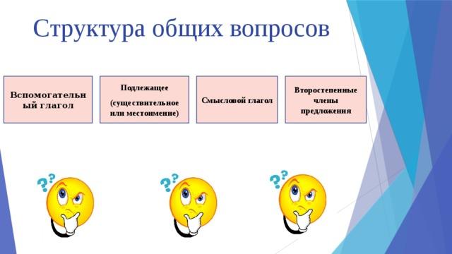 Структура общих вопросов Вспомогательный глагол Смысловой глагол Второстепенные члены предложения Подлежащее (существительное или местоимение)