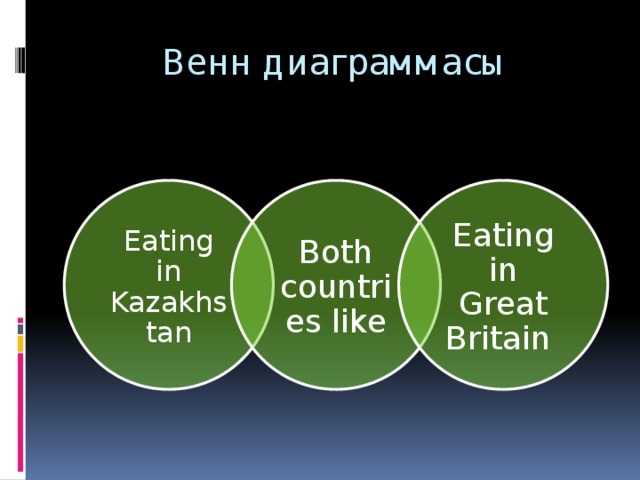 Венн диаграммасы Eating in Kazakhstan Both countries like Eating in Great Britain