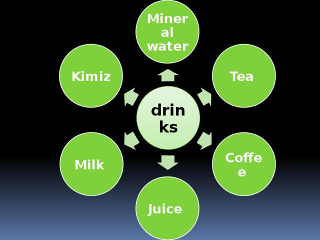 Mineral  water  Tea  Kimiz  drinks Milk  Coffee  Juice