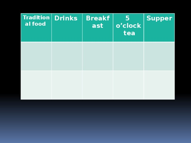 Traditional food Drinks Breakfast 5 o'clock tea Supper