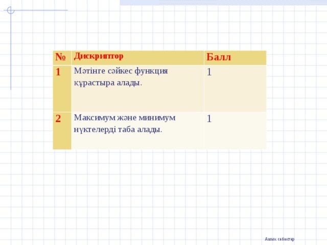 № Дискриптор 1 Балл Мәтінге сәйкес функция құрастыра алады. 2 1 Максимум және минимум нүктелерді таба алады. 1