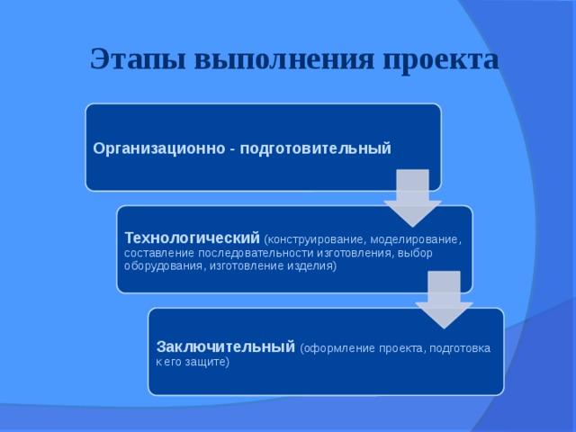 Этапы выполнения проекта Организационно - подготовительный Технологический (конструирование, моделирование, составление последовательности изготовления, выбор оборудования, изготовление изделия) Заключительный (оформление проекта, подготовка к его защите)