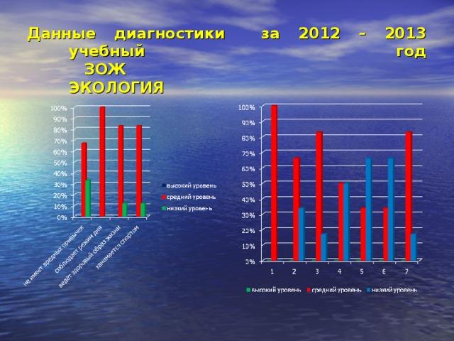 Данные диагностики за 2012 – 2013 учебный год  ЗОЖ ЭКОЛОГИЯ
