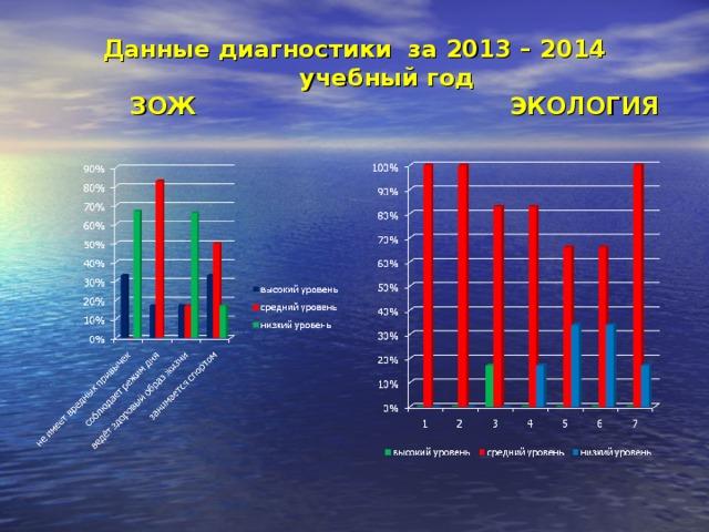 Данные диагностики за 2013 – 2014 учебный год  ЗОЖ ЭКОЛОГИЯ