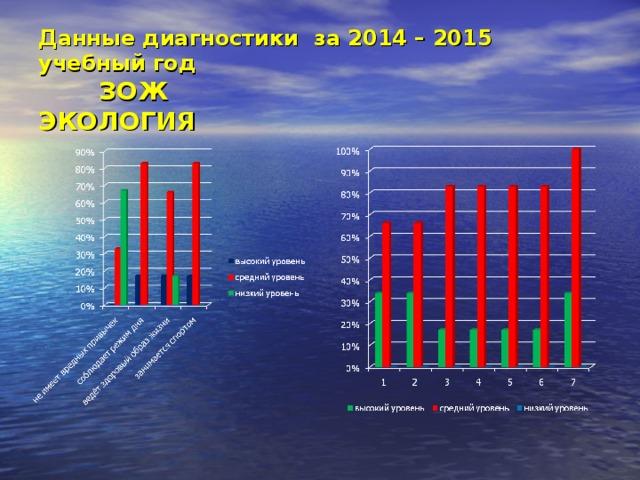 Данные диагностики за 2014 – 2015 учебный год  ЗОЖ ЭКОЛОГИЯ