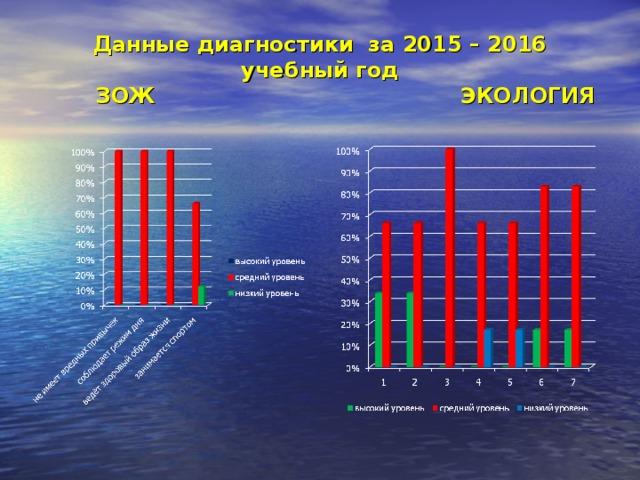 Данные диагностики за 2015 – 2016 учебный год  ЗОЖ ЭКОЛОГИЯ