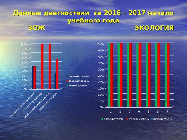 Данные диагностики за 2016 – 2017 начало учебного года  ЗОЖ ЭКОЛОГИЯ