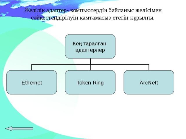 Желілік адаптер- компьютердің байланыс желісімен сәйкестендірілуін қамтамасыз ететін құрылғы.   Кең таралған адаптерлер Ethernet Token Ring ArcNett