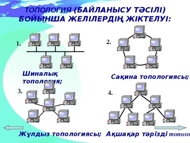 ТОПОЛОГИ Я  ( БАЙЛАНЫСУ ТӘСІЛІ ) БОЙЫНША ЖЕЛІЛЕРДІҢ  ЖІКТЕЛУІ : 2. 1. Ш ина лық  топологи я ;   С ақина топологи ясы; 3. 4. Ақшақар тәрізді топологи я; Жұлдыз топологи ясы;