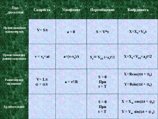 Скорость Вид Координата Перемещение Ускорение  движения V= S/t a = 0 S = V*t X=X 0 +V X t Прямолинейное равномерное X=X 0 +V 0X +a x t 2 /2 Прямолинейное a=(v-v 0 )/t v = v 0 +at S x = V 0X t+a x t 2 /2 равноускоренное S = 0 При t = T X=Rcos(  t +  0 ) Y=Rsin(  t +  0 ) a = v 2 /R V= L/t Равномерное   =  /t  вращение S = 0 При t = T Колебательное X = X m cos(  t +  0 )  Y = Y m sin(  t +   0 )