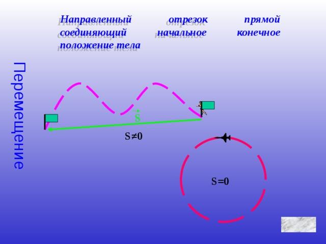 Перемещение Направленный отрезок прямой соединяющий начальное конечное положение тела S S ≠0 S= 0