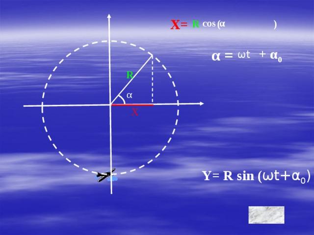 X= cos α R ( ) + α 0 α = ωt R α Х Y= R sin ( ωt+α 0 )