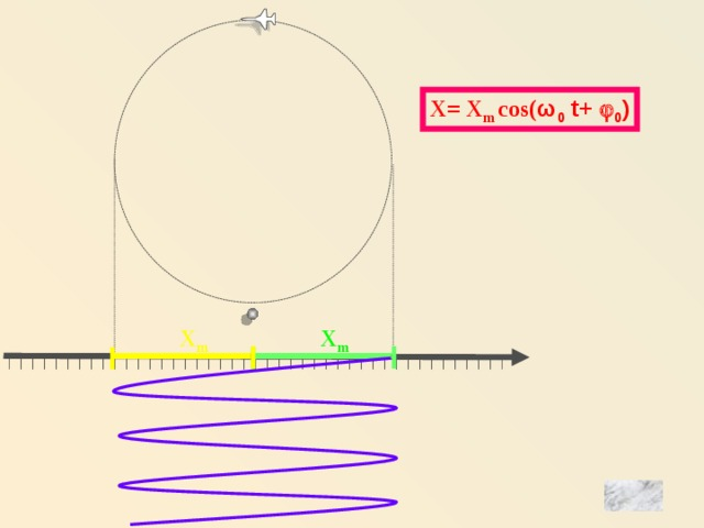 X= X m cos( ω 0 t+  0 ) X m X m