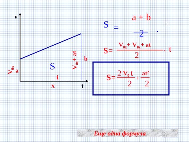 V 0x V 0x + at a + b v x S = ___ . 2 V 0x + at V 0x + . t S= 2 b S a t 2  at 2 V 0 S= t + 2 2 x t Еще одна формула