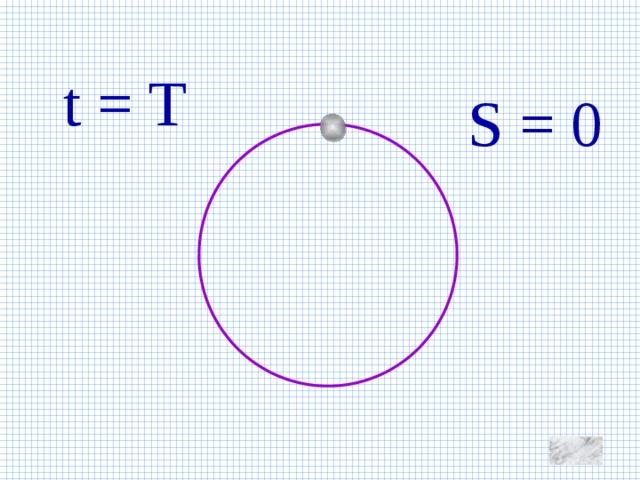 t = T S = 0