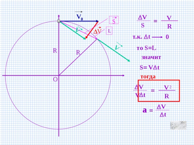 V V V 0  V V = S S R  V L т.к.  t 0 то S=L R R значит S= V  t тогда O  V V 2 =  t V R  V a =  t