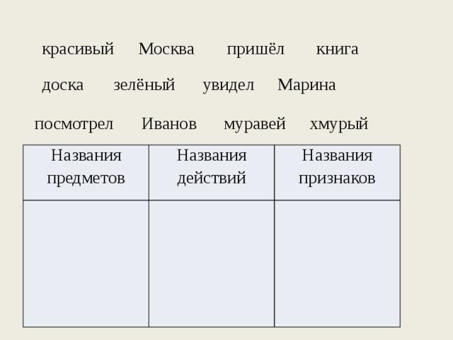 Москва книга красивый пришёл зелёный увидел Марина доска посмотрел Иванов хмурый муравей Названия предметов Названия действий Названия признаков
