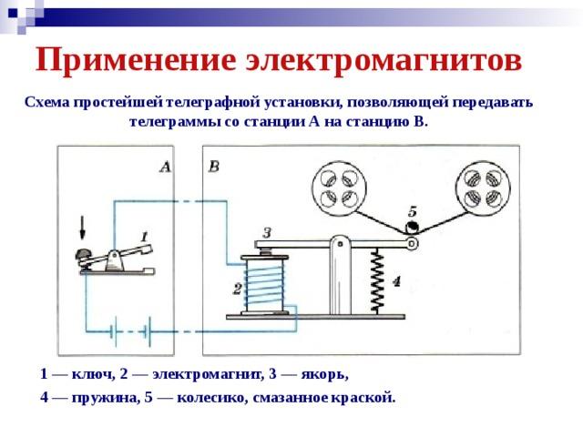 Применение электромагнитов Схема простейшей телеграфной установки, позволяющей передавать телеграммы со станции А на станцию В. 1 — ключ, 2 — электромагнит, 3 — якорь, 4 — пружина, 5 — колесико, смазанное краской.